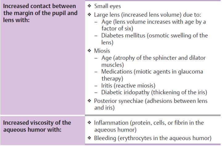 table glaucoma